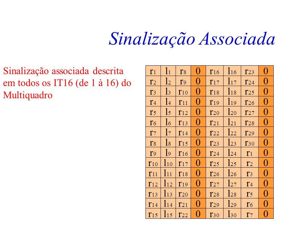 Sinalização Associada Seqüência de 16 quadros PCM30 marcado os IT16 rnrn 0lnln r n+8 0r n+16 l n+16 r n+23 Sinalização associada ao canal de voz... Oc