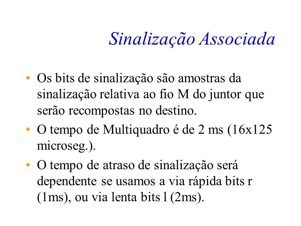 Sinalização Associada Sinalização associada descrita em todos os IT16 (de 1 à 16) do Multiquadro