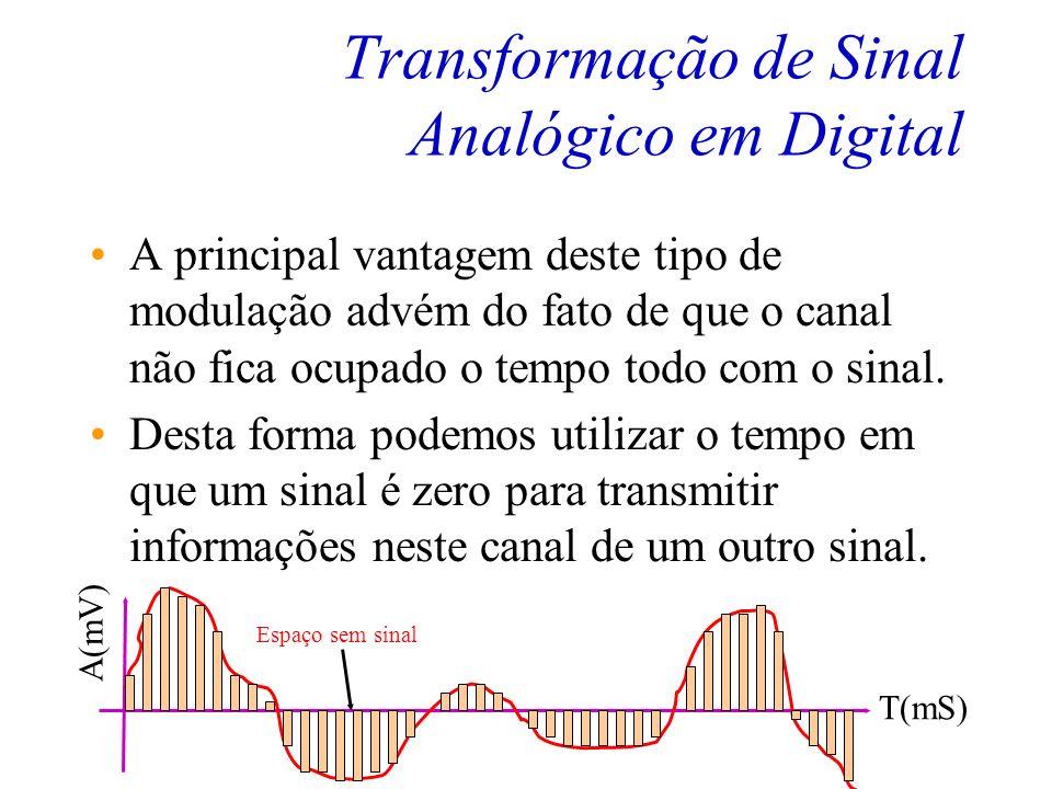 Transformação de Sinal Analógico em Digital A principal vantagem deste tipo de modulação advém do fato de que o canal não fica ocupado o tempo todo com o sinal.