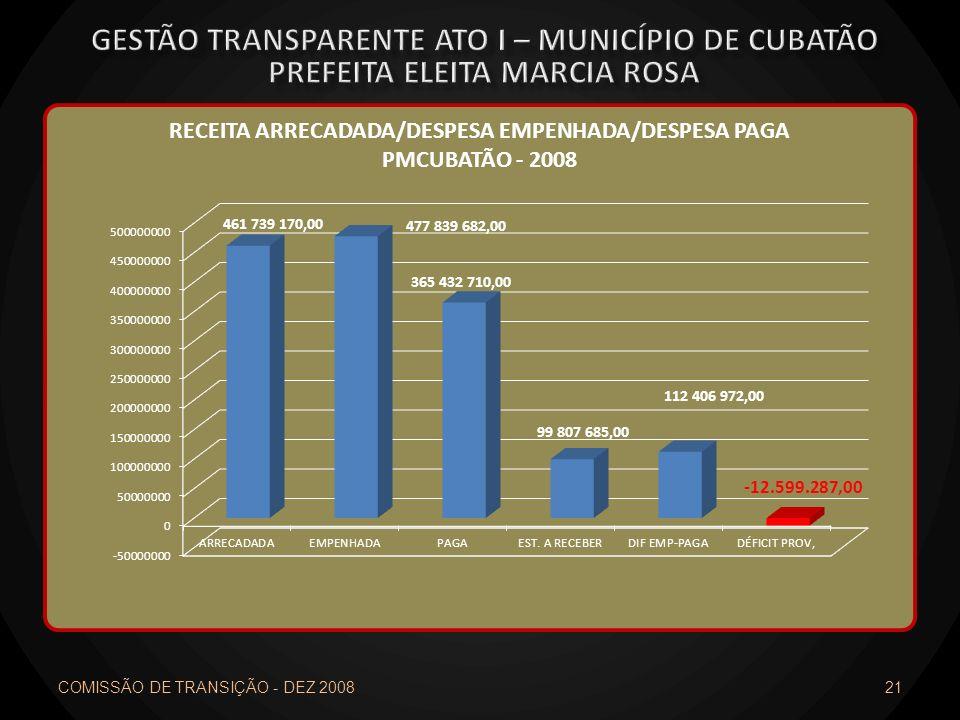 COMISSÃO DE TRANSIÇÃO - DEZ 2008 21