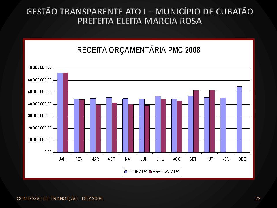 COMISSÃO DE TRANSIÇÃO - DEZ 2008 22