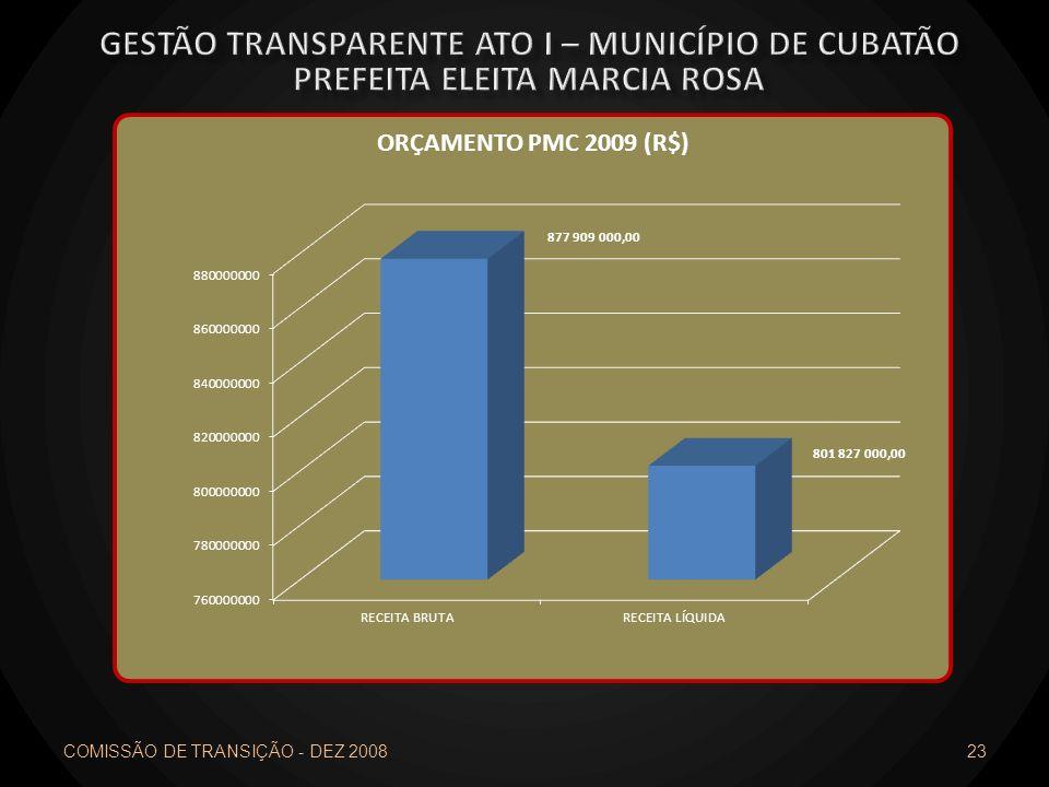 COMISSÃO DE TRANSIÇÃO - DEZ 2008 23
