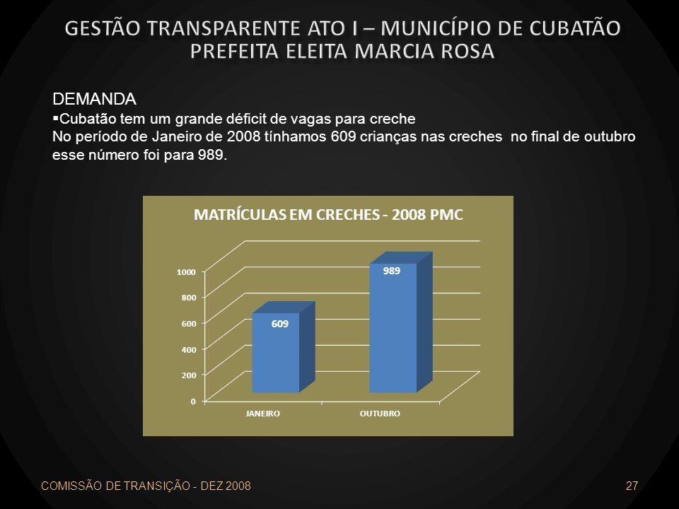 COMISSÃO DE TRANSIÇÃO - DEZ 2008 27 DEMANDA Cubatão tem um grande déficit de vagas para creche No período de Janeiro de 2008 tínhamos 609 crianças nas