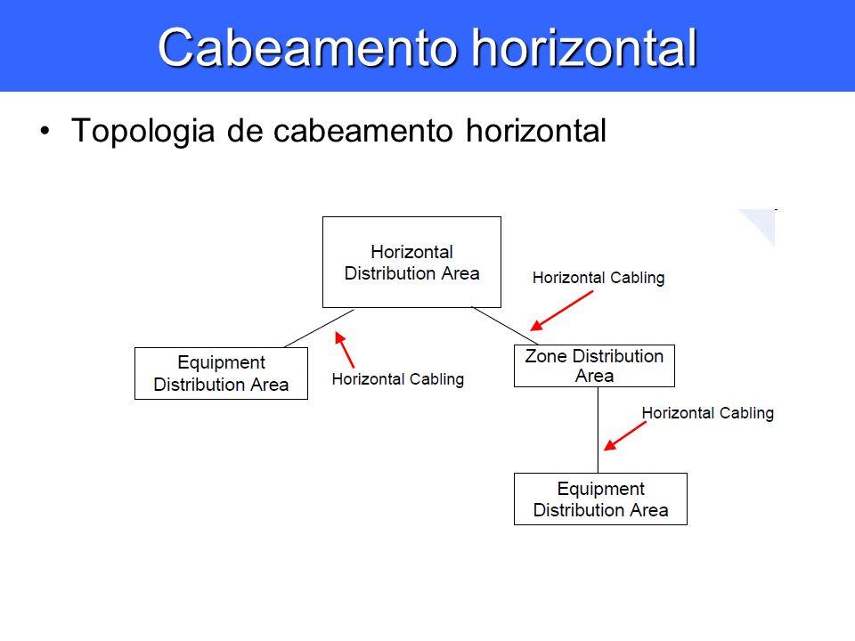 Cabeamento horizontal Topologia de cabeamento horizontal