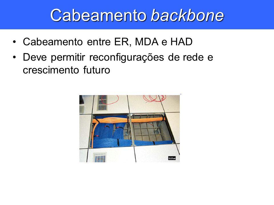 Cabeamento entre ER, MDA e HAD Deve permitir reconfigurações de rede e crescimento futuro