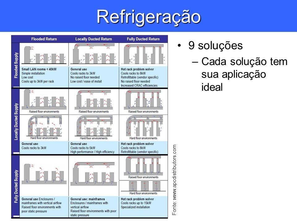 Refrigeração 9 soluções –Cada solução tem sua aplicação ideal Fonte: www.apcdistributors.com