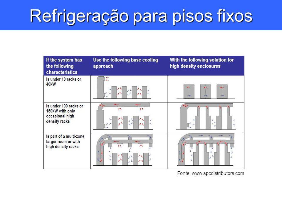 Refrigeração para pisos fixos Fonte: www.apcdistributors.com