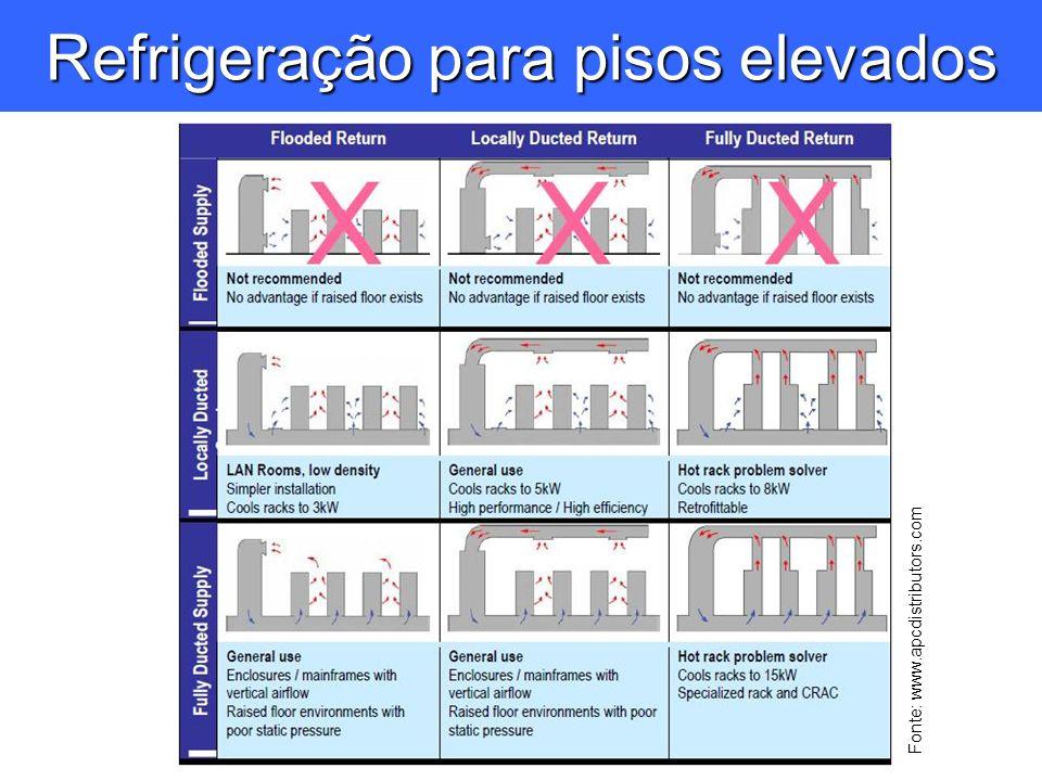 Refrigeração para pisos elevados Fonte: www.apcdistributors.com