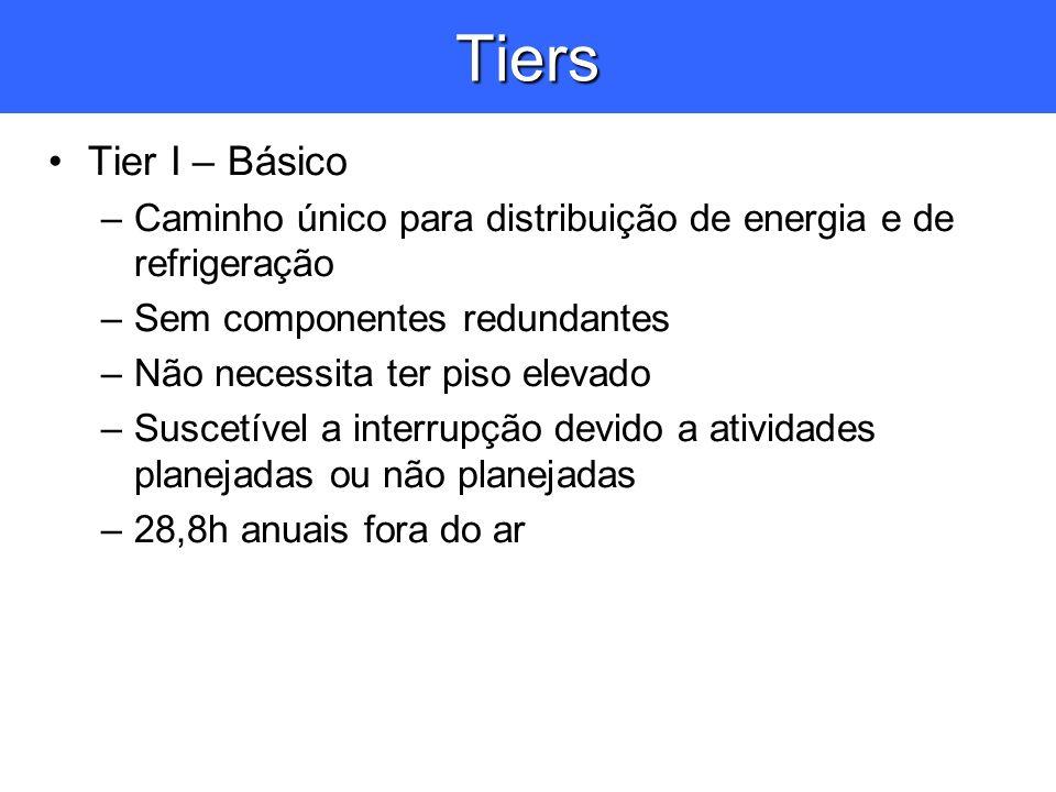 Tiers Tier I – Básico –Caminho único para distribuição de energia e de refrigeração –Sem componentes redundantes –Não necessita ter piso elevado –Susc