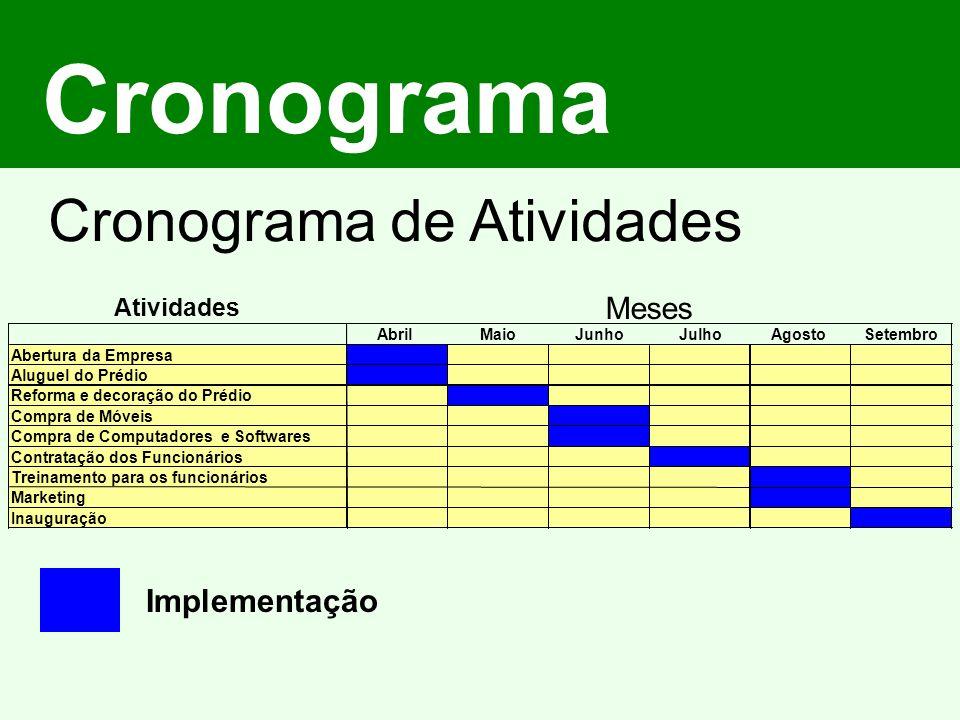 Cronograma Cronograma de Atividades Atividades AbrilMaioJunhoJulhoAgostoSetembro Abertura da Empresa Aluguel do Prédio Reforma e decoração do Prédio C