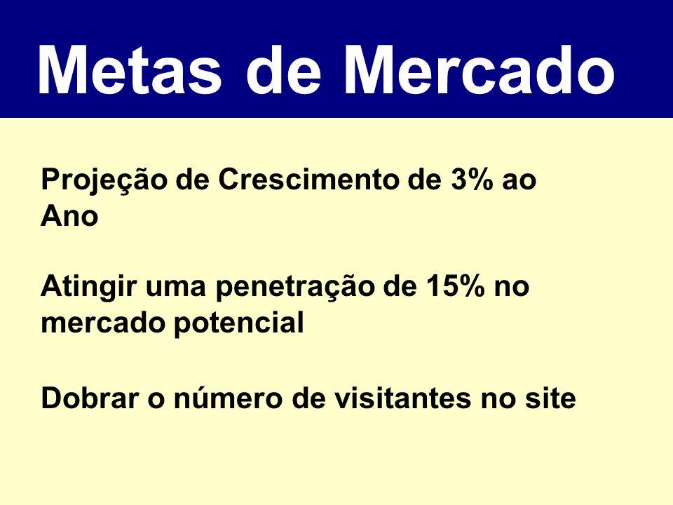 Metas de Mercado Projeção de Crescimento de 3% ao Ano Atingir uma penetração de 15% no mercado potencial Dobrar o número de visitantes no site