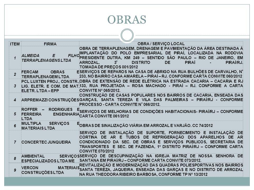 OBRAS ITEMFIRMA OBRA / SERVIÇO LOCAL 1 ALMEIDA E FILHO TERRAPLENAGENS LTDA OBRA DE TERRAPLENAGEM, DRENAGEM E PAVIMENTAÇÃO DA ÁREA DESTINADA À IMPLANTAÇÃO DO POLO EMPRESARIAL DE PIRAÍ, LOCALIZADA NA RODOVIA PRESIDENTE DUTRA, KM 249 – SENTIDO SÃO PAULO – RIO DE JANEIRO, EM ARROZAL, 3° DISTRITO DE PIRAÍ - PIRAÍ/RJ.