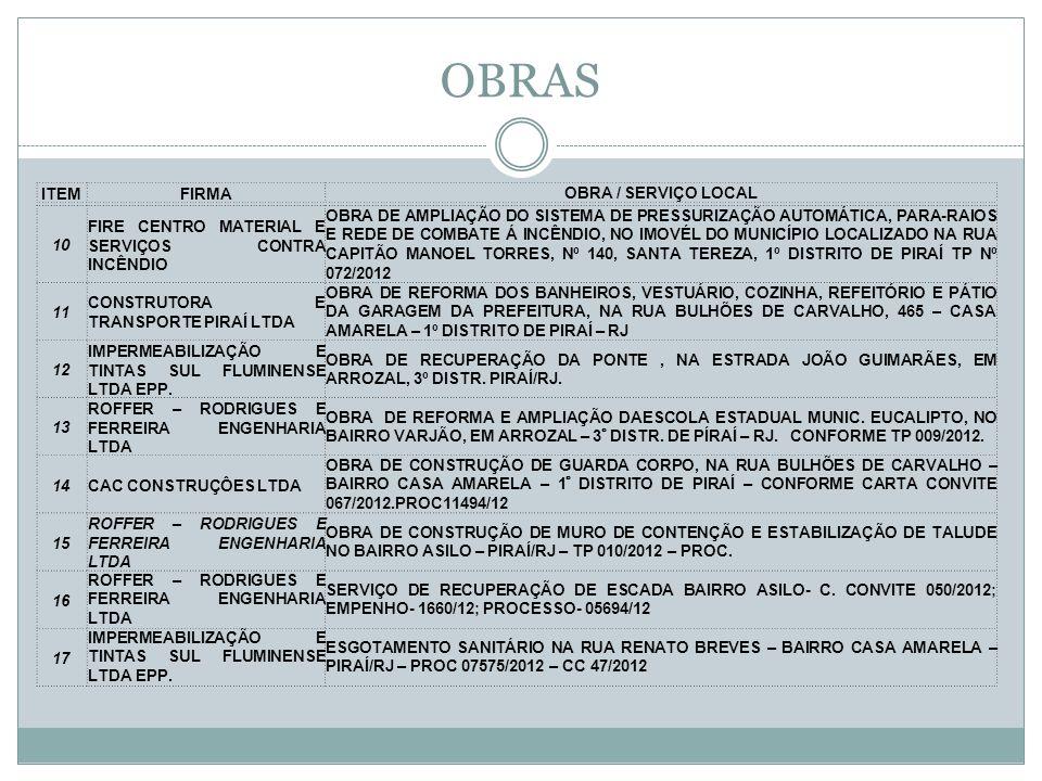 OBRAS 10 FIRE CENTRO MATERIAL E SERVIÇOS CONTRA INCÊNDIO OBRA DE AMPLIAÇÃO DO SISTEMA DE PRESSURIZAÇÃO AUTOMÁTICA, PARA-RAIOS E REDE DE COMBATE Á INCÊNDIO, NO IMOVÉL DO MUNICÍPIO LOCALIZADO NA RUA CAPITÃO MANOEL TORRES, Nº 140, SANTA TEREZA, 1º DISTRITO DE PIRAÍ TP Nº 072/2012 11 CONSTRUTORA E TRANSPORTE PIRAÍ LTDA OBRA DE REFORMA DOS BANHEIROS, VESTUÁRIO, COZINHA, REFEITÓRIO E PÁTIO DA GARAGEM DA PREFEITURA, NA RUA BULHÕES DE CARVALHO, 465 – CASA AMARELA – 1º DISTRITO DE PIRAÍ – RJ 12 IMPERMEABILIZAÇÃO E TINTAS SUL FLUMINENSE LTDA EPP.