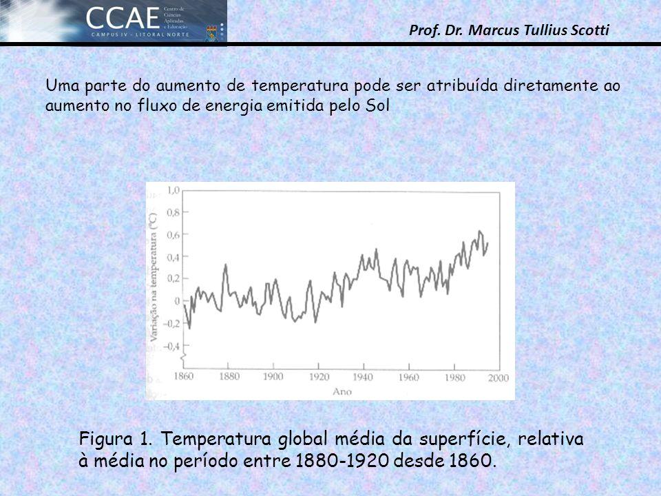 Prof. Dr. Marcus Tullius Scotti Figura 1. Temperatura global média da superfície, relativa à média no período entre 1880-1920 desde 1860. Uma parte do
