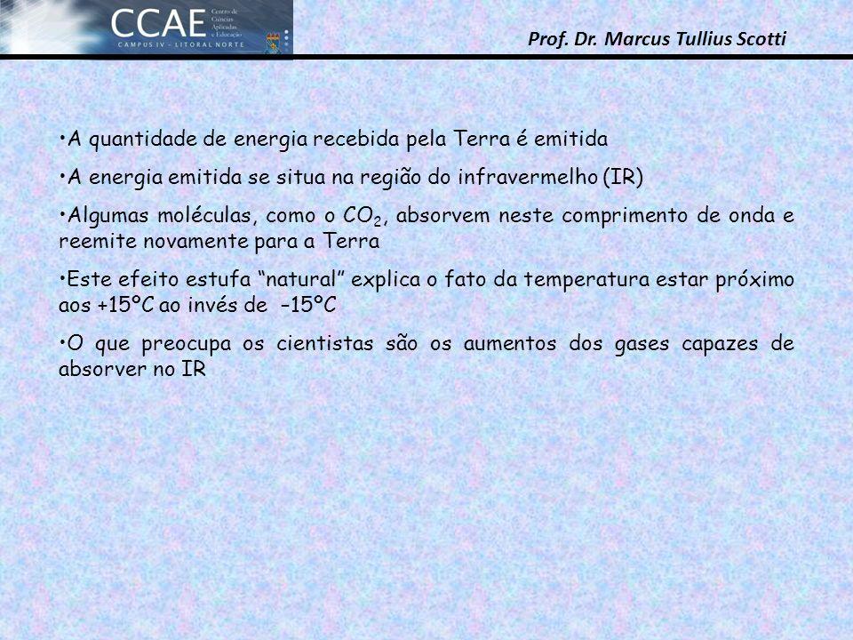 Prof. Dr. Marcus Tullius Scotti A quantidade de energia recebida pela Terra é emitida A energia emitida se situa na região do infravermelho (IR) Algum