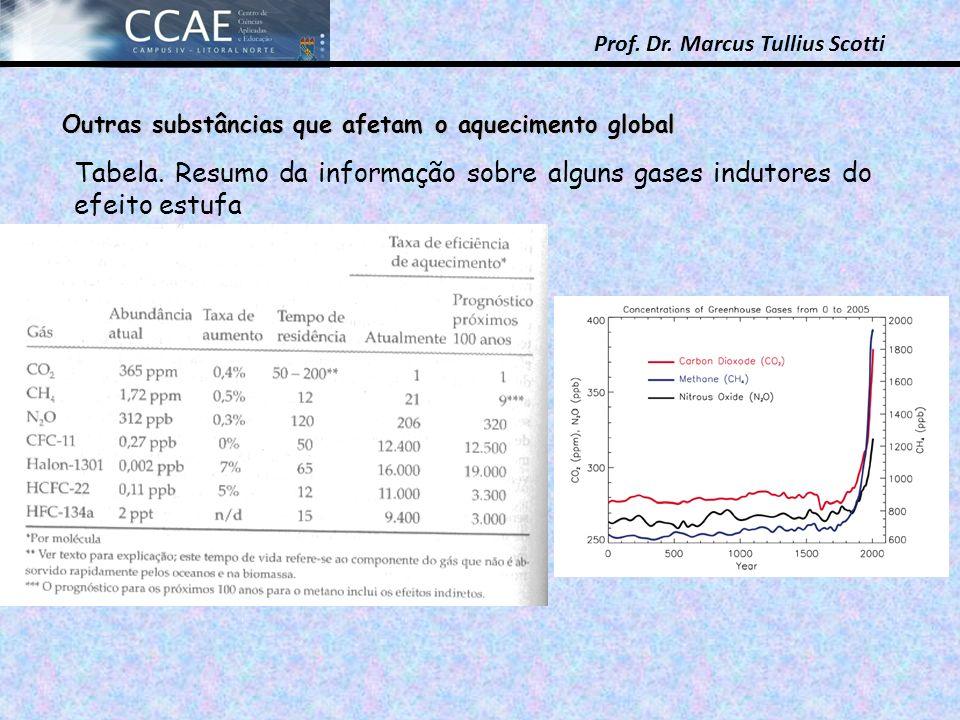 Prof. Dr. Marcus Tullius Scotti Outras substâncias que afetam o aquecimento global Tabela. Resumo da informação sobre alguns gases indutores do efeito