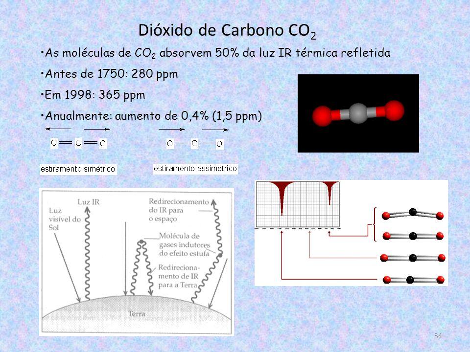 34 Dióxido de Carbono CO 2 As moléculas de CO 2 absorvem 50% da luz IR térmica refletida Antes de 1750: 280 ppm Em 1998: 365 ppm Anualmente: aumento de 0,4% (1,5 ppm)