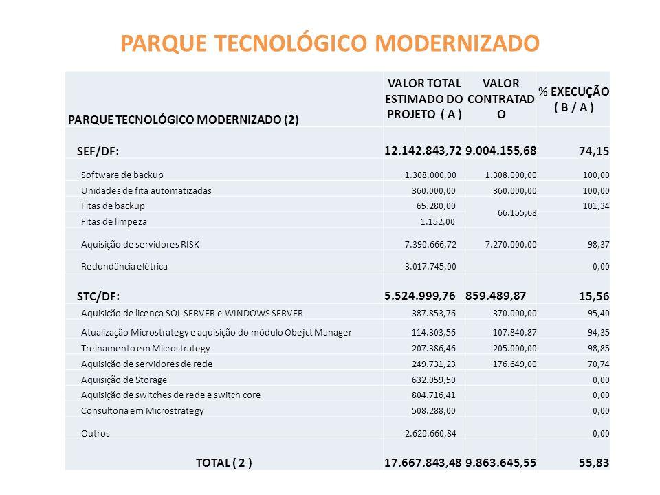 PARQUE TECNOLÓGICO MODERNIZADO PARQUE TECNOLÓGICO MODERNIZADO (2) VALOR TOTAL ESTIMADO DO PROJETO ( A ) VALOR CONTRATAD O % EXECUÇÃO ( B / A ) SEF/DF: 12.142.843,72 9.004.155,6874,15 Software de backup 1.308.000,00 100,00 Unidades de fita automatizadas 360.000,00 100,00 Fitas de backup 65.280,00 66.155,68 101,34 Fitas de limpeza 1.152,00 Aquisição de servidores RISK 7.390.666,727.270.000,0098,37 Redundância elétrica 3.017.745,00 0,00 STC/DF: 5.524.999,76 859.489,8715,56 Aquisição de licença SQL SERVER e WINDOWS SERVER 387.853,76370.000,0095,40 Atualização Microstrategy e aquisição do módulo Obejct Manager 114.303,56107.840,8794,35 Treinamento em Microstrategy 207.386,46205.000,0098,85 Aquisição de servidores de rede 249.731,23176.649,0070,74 Aquisição de Storage 632.059,50 0,00 Aquisição de switches de rede e switch core 804.716,41 0,00 Consultoria em Microstrategy 508.288,00 0,00 Outros 2.620.660,84 0,00 TOTAL ( 2 ) 17.667.843,48 9.863.645,5555,83