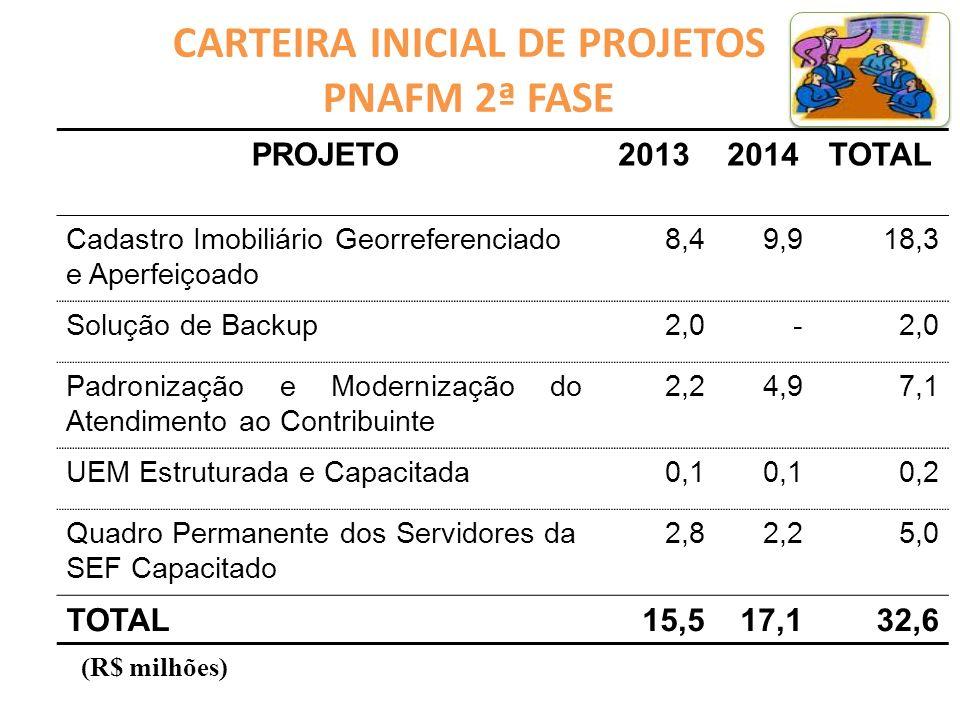 CARTEIRA ATUAL DE PROJETOS De acordo com a 4ª Revisão, aprovada em 1º de agosto de 2013 pela UCP/MF, a Carteira Atual de Projetos no âmbito do PNAFM - 2ª Fase, está composta e estruturada assim: 1.