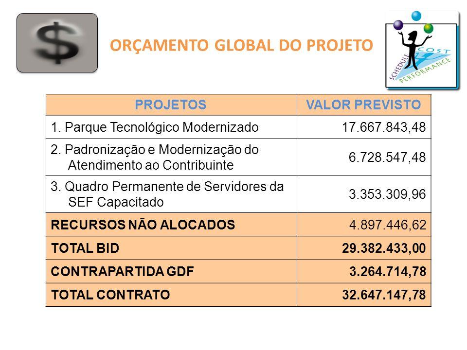 ORÇAMENTO GLOBAL DO PROJETO PROJETOSVALOR PREVISTO 1.