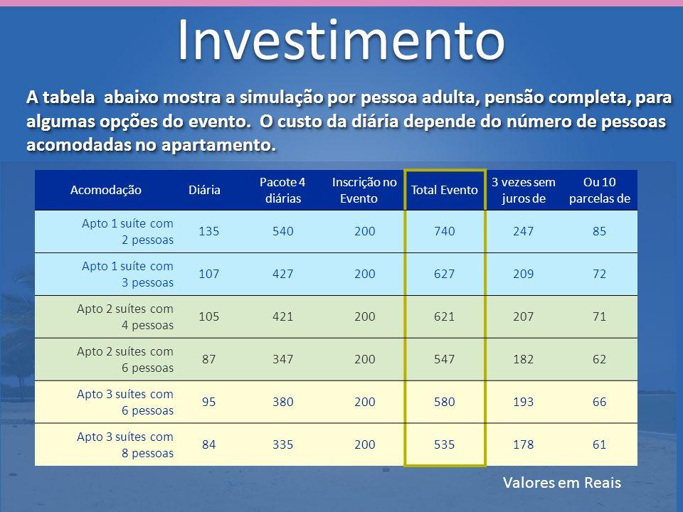 Investimento A tabela abaixo mostra a simulação por pessoa adulta, pensão completa, para algumas opções do evento. O custo da diária depende do número