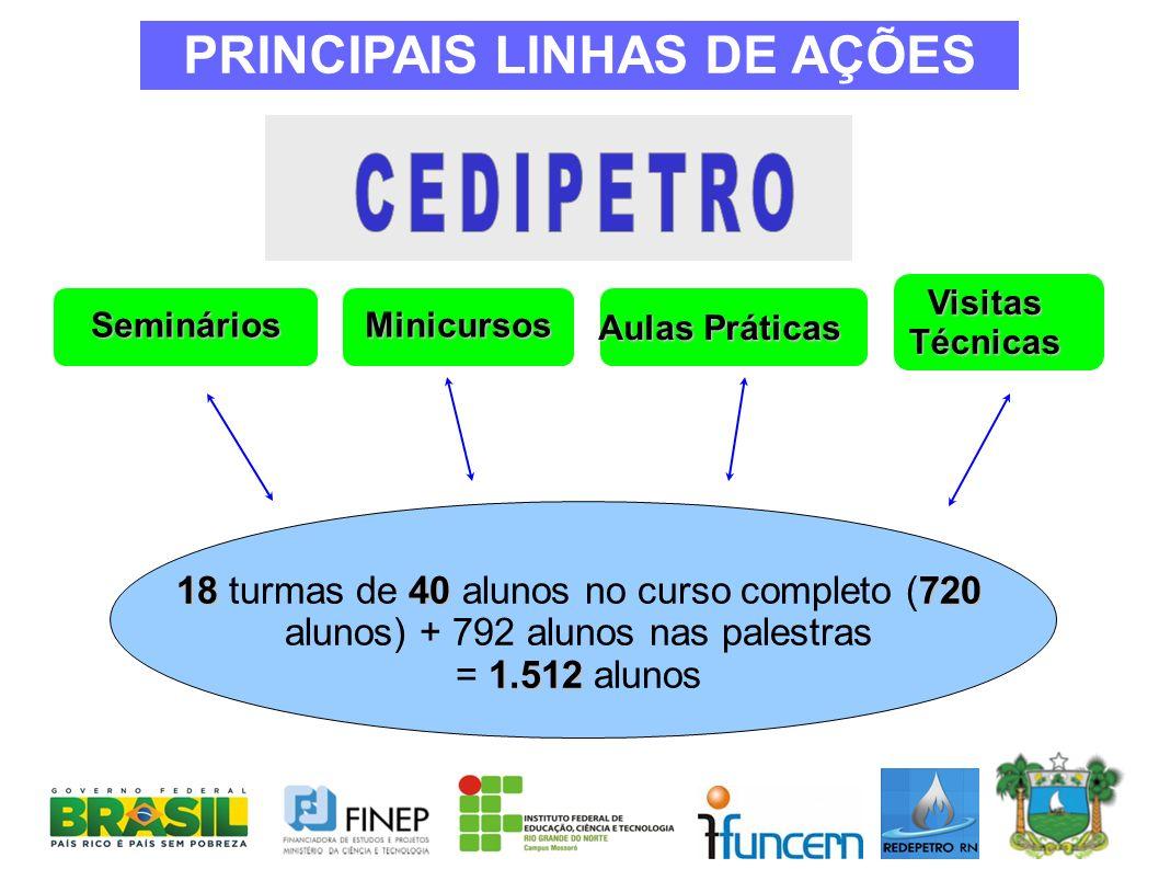 SemináriosMinicursos Aulas Práticas Visitas Técnicas 1840720 18 turmas de 40 alunos no curso completo (720 alunos) + 792 alunos nas palestras 1.512 =