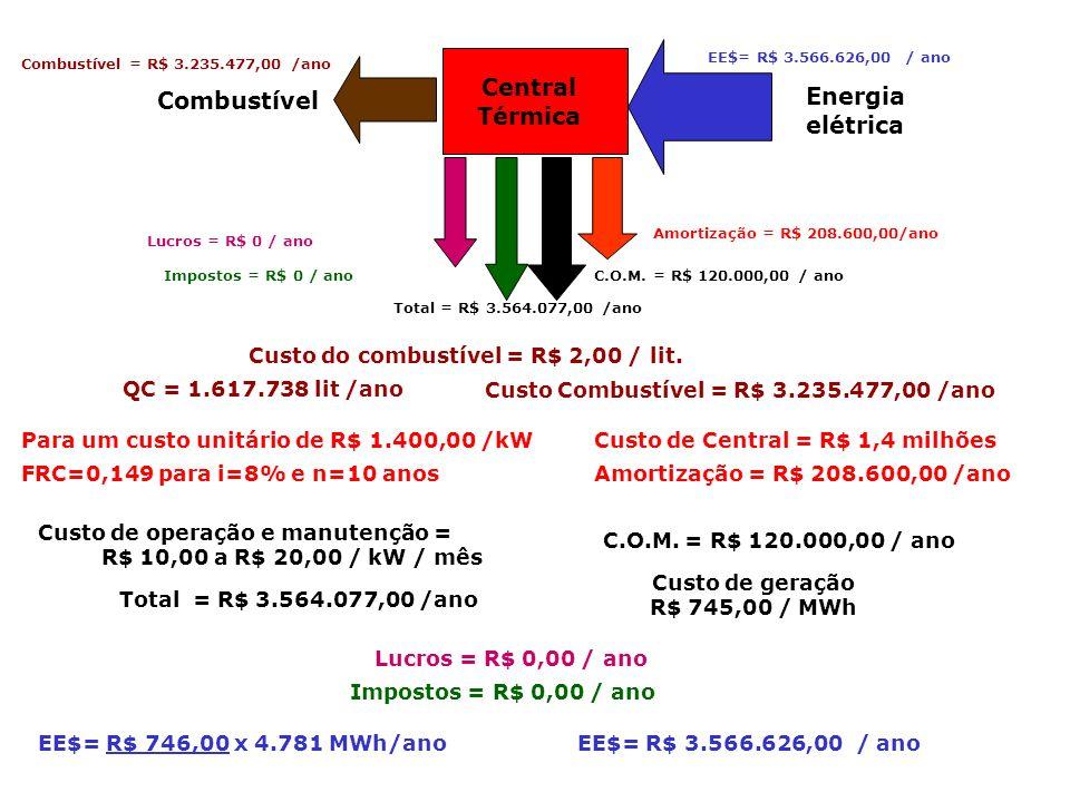 Combustível Central Térmica Energia elétrica Para um custo unitário de R$ 1.400,00 /kW Custo de Central = R$ 1,4 milhões FRC=0,149 para i=8% e n=10 an