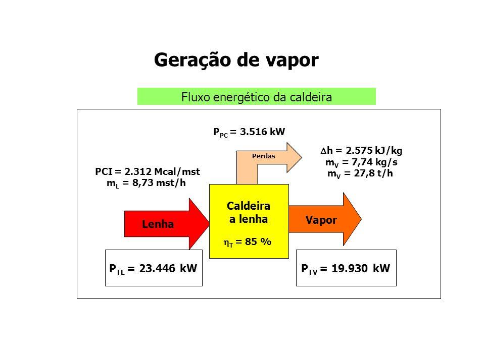 Análise da geração de vapor Caldeira a lenha Lenha Vapor Processo Gases da combustão 1 Bomba dágua 2 3 Água fria Diagrama T-h da geração de vapor e processo: 1 2 T h 174 o C 3 8 [kgf/cm 2 ]