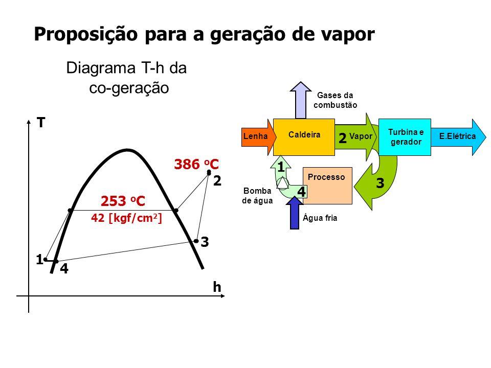 Gerador: 3.750 kVA Turbina a vapor: pressão de entrada: 42 kgf/cm 2 pressão de saída: 6 kgf/cm 2 temperatura de entrada: 420 0 C Caldeira: Capacidade: 30 t/h Pressão de 12 kgf/cm 2 para 42 kgf/cm 2 Exemplo de planta de co-geração