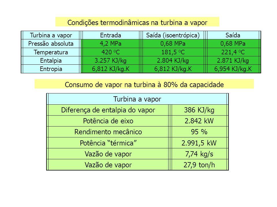 A geração média mensal em co-geração considerando regime permanente de funcionamento à 80 % da capacidade será de 2,7 MW vezes 720 horas, ou seja, 1.944 MWh por mês.