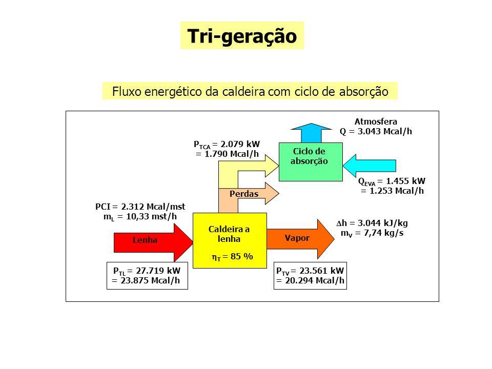 11.3 – Inversores de frequência Técnico Inversores de frequência Sistema de bombeamento Sistema de refrigeração Econômico Análise de viabilidade Geral Potencial de redução de consumo de energia elétrica