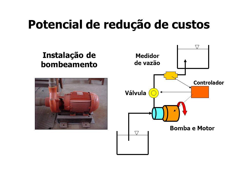 Instalação de bombeamento controle de vazão por fechamento de válvula Bomba e Motor Curva da bomba (em rotação constante) H H-total Vazão Válvula Curva do sistema hidráulico (válvula 100% ) Q 100 Curva do sistema hidráulico (válvula 50% ) Q 50