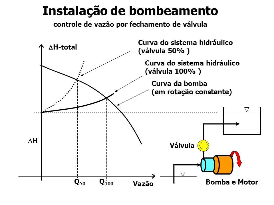 Perdas no motor Perdas na bomba Perdas na válvula Potência útil que produz escoamento Potência elétrica fornecida Controle por fechamento de válvula (bomba em rotação constante) Percentual da vazão PotênciaPotência