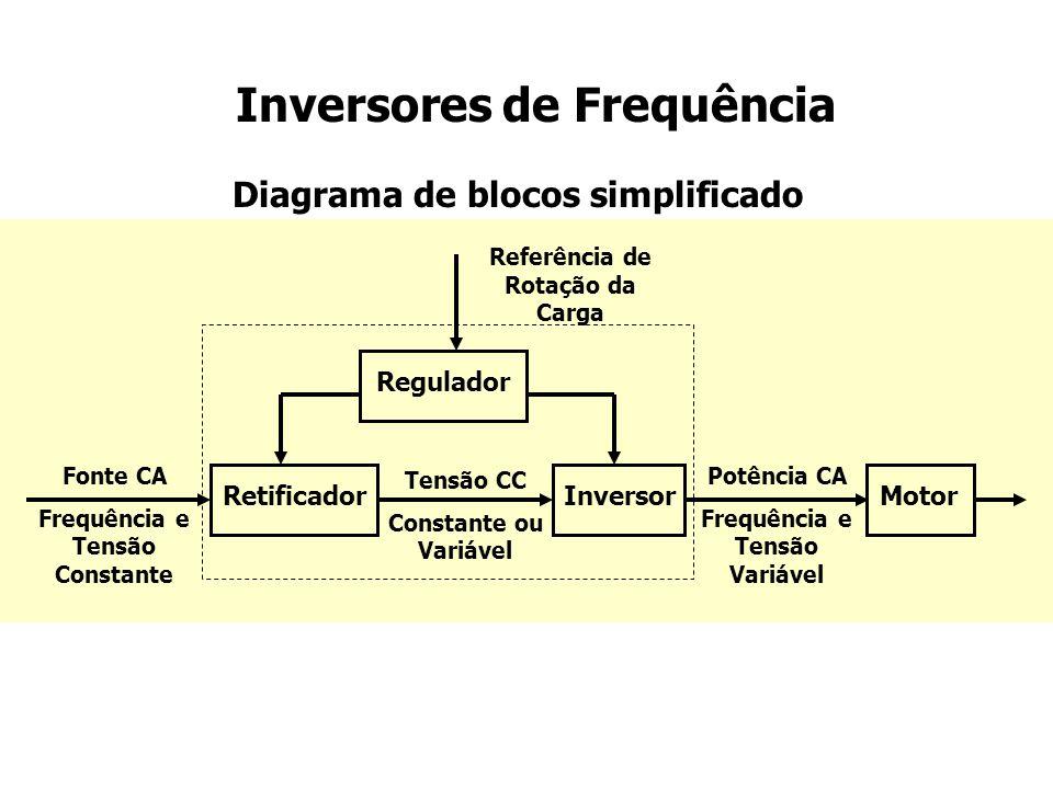 Inversores de Frequência Sinal de Entrada 0 a 10 Vcc = Rotação 3~ Controlador