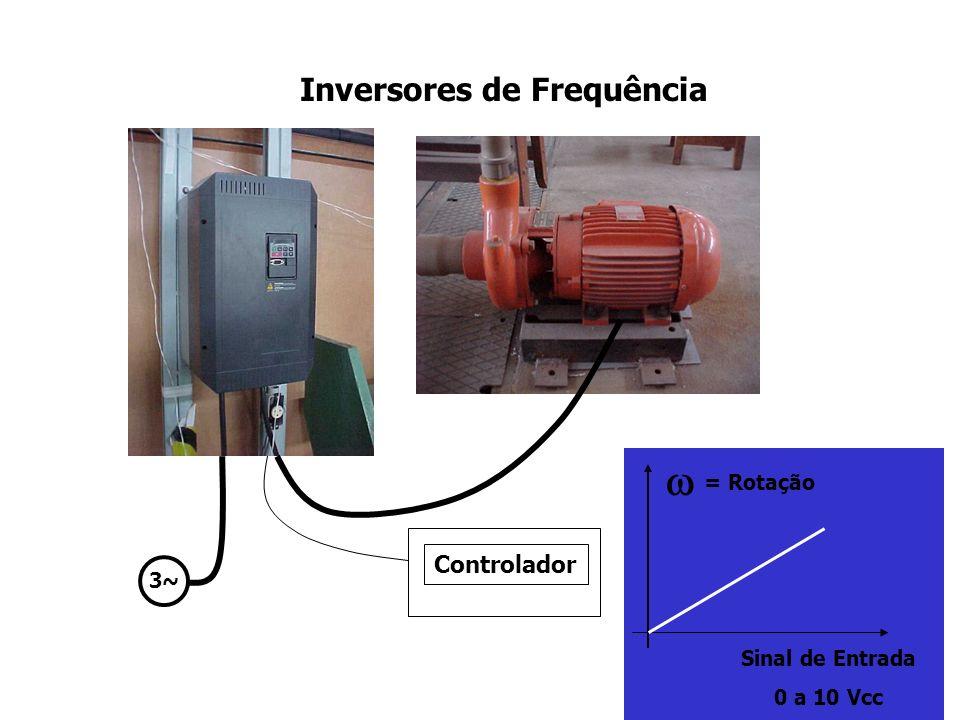 Instalação de bombeamento controle de vazão por rotação do motor elétrico Bomba e Motor Curva da bomba (em rotação 100%) H H-total Vazão Válvula Curva do sistema hidráulico (válvula 100% - on-off ) Q 100 Q 50 Curva da bomba (em rotação 50%)