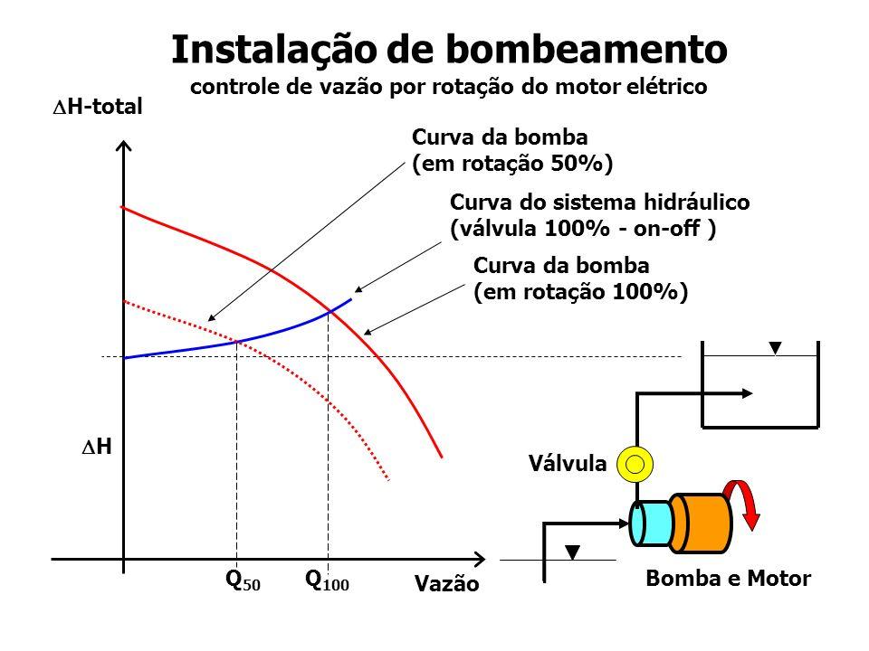 Percentual da vazão PotênciaPotência Controle de vazão por rotação do motor / bomba Redução de Potência Potência útil que produz escoamento Perdas no motor, na bomba e no inversor.