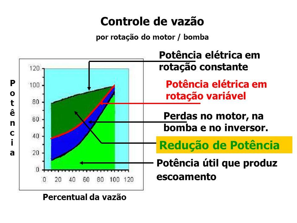 Controle de vazão por rotação do motor / bomba Percentual da vazão PotênciaPotência Observa-se do gráfico que: Quanto maior for o tempo em que a bomba opere em condições de vazões abaixo da capacidade máxima, maior será a quantidade de energia possível de ser reduzida, através do uso de inversor de frequência.