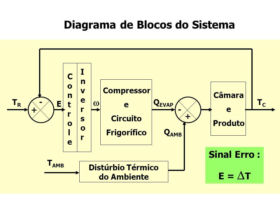 Tipos de Controle : 1) ON - OFF * Se T > 2 0 C => = 1790 RPM ** Se T = 0 Vantagens : Facilmente implementado ( termostato ) Barato Desvantagens : Partidas bruscas (maior consumo de energia) Menor vida útil do compressor (fadiga de material)
