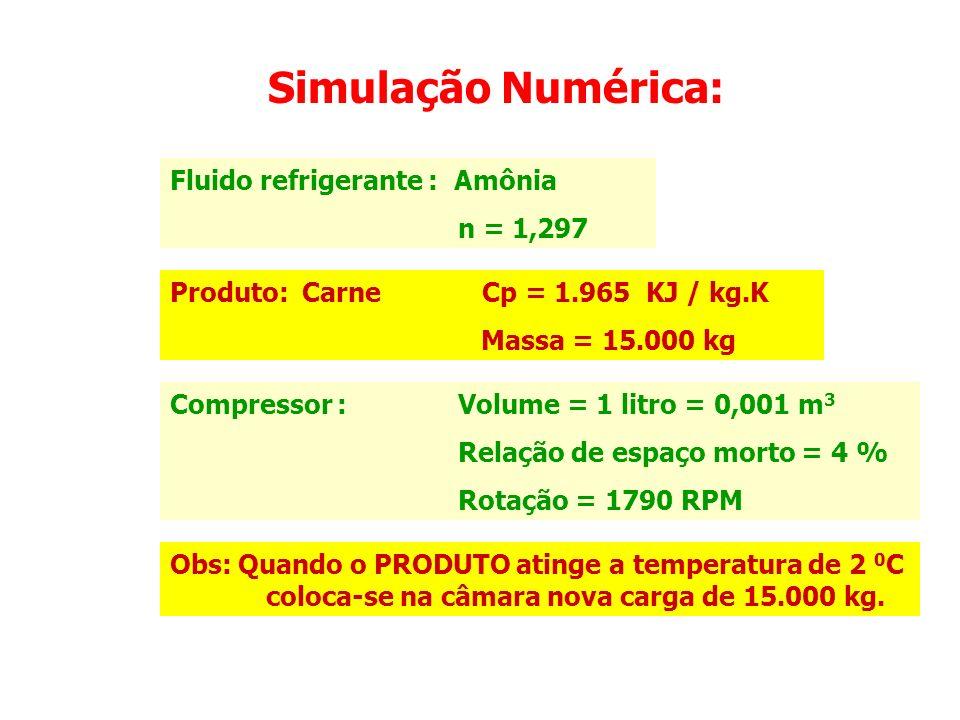 Temperatura do Produto dias 0C0C Controle PID 26 cargas em 7 dias