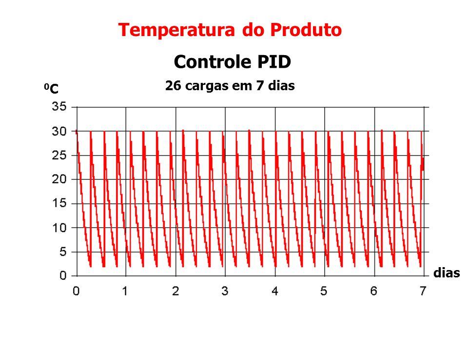 Temperatura do Produto Controle On-Off 23 cargas em 7 dias dias 0C0C