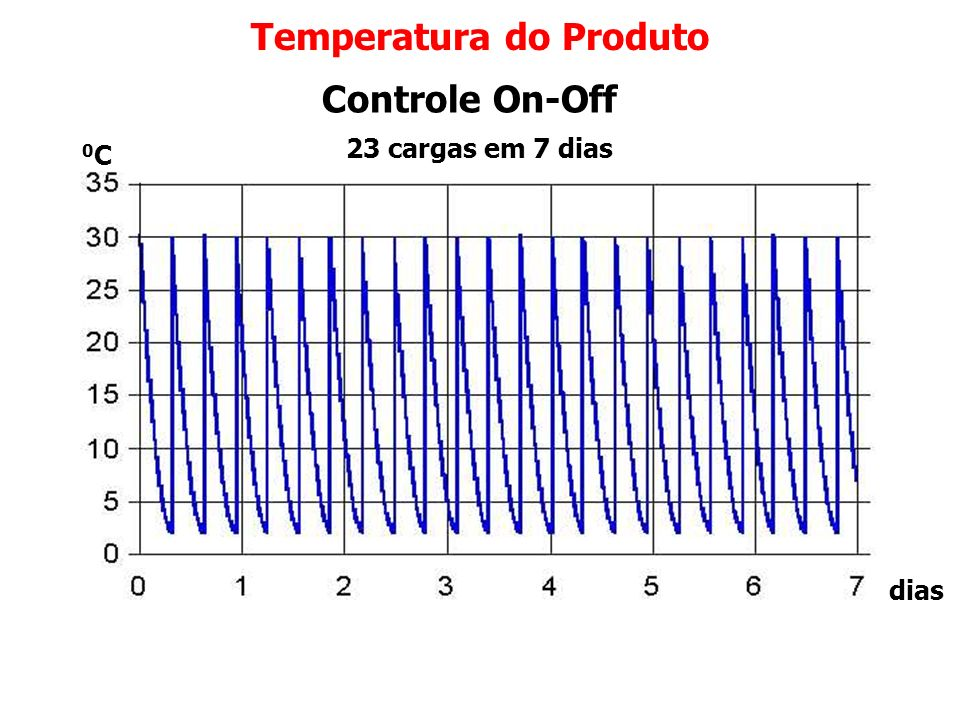 Temperatura do Produto Controle Potencial 21 cargas em 7 dias dias 0C0C