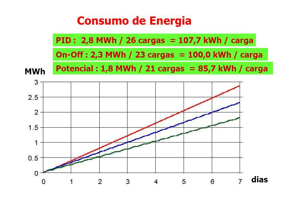 Consumo de Energia Global (kWh) : On-Off = 100 % Potencial = 78,3 % PID = 121,7 % Específico (kWh/kg) : On-Off = 100 % Potencial = 85,7 % PID = 107,7 %