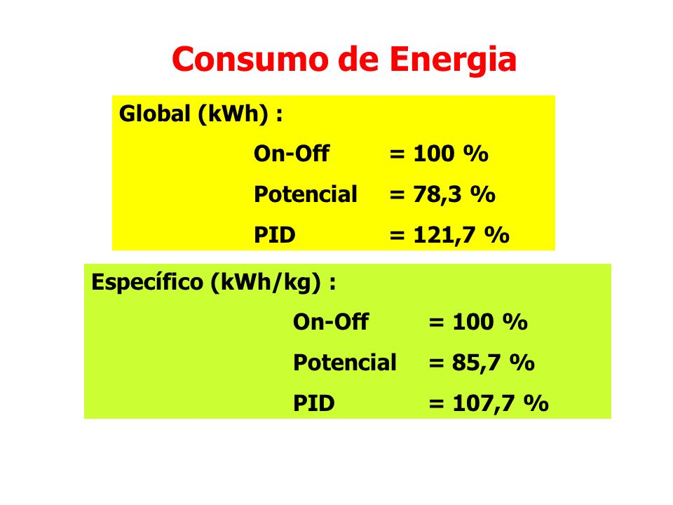Consumo de Energia Global (kWh) : On-Off = 100 % Potencial = 78,3 % PID = 121,7 % Específico (kWh/kg) : On-Off = 100 % Potencial = 85,7 % PID = 107,7