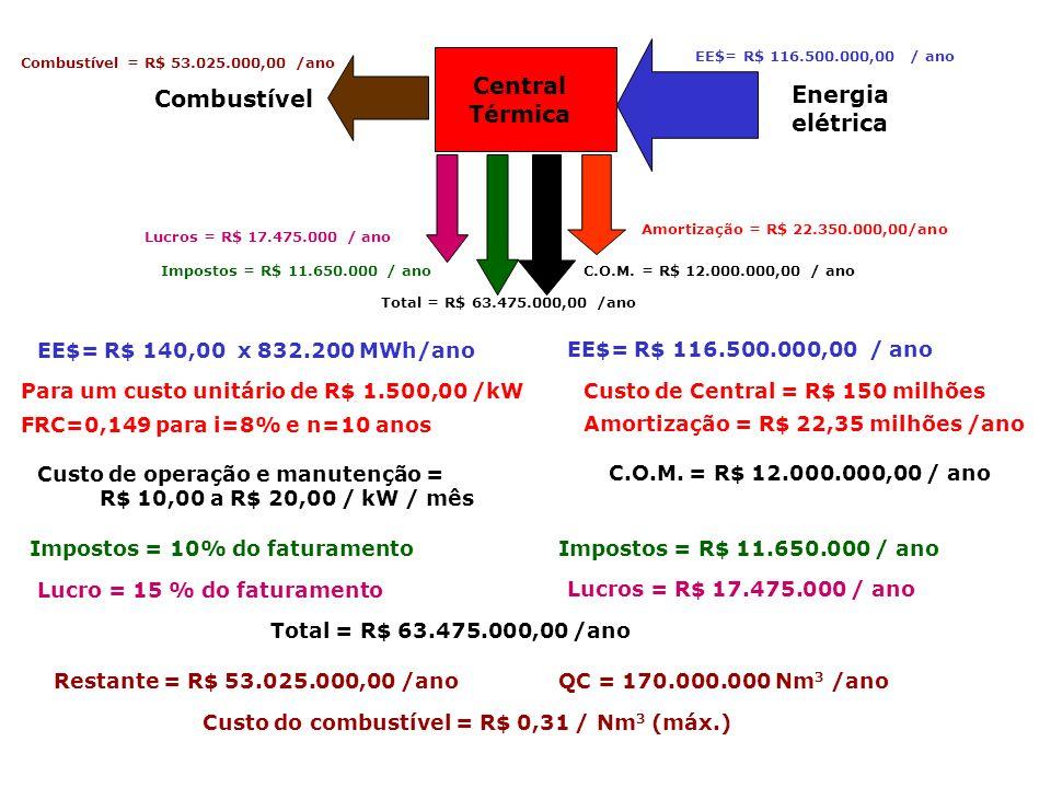 Preço = US$ 7,1 por milhão de BTU 1 BTU = 1,055 kJ => 10 6 BTU = 1,055 x 10 6 kJ Preço = US$ 7,1 / 1,055 x 10 6 kJ PCI = 35.321 kJ/Nm 3 Preço = (7,1 / 1,055 x 10 6 ) x 35.321 [US$/kJ] x [kJ/Nm 3 ] Preço = US$ 0,24 por Nm 3 Preço = R$ 0,40 por Nm 3