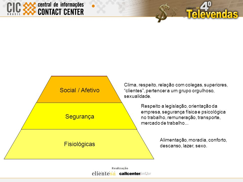 Auto Realização Auto Estima Social / Afetivo Segurança Fisiológicas Desafios, tarefas mais complexas, trabalho menos repetitivo, mais criatividade, au