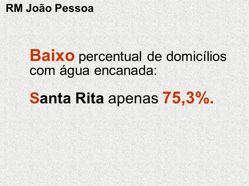 Baixo percentual de domicílios com água encanada: Santa Rita apenas 75,3%. RM João Pessoa
