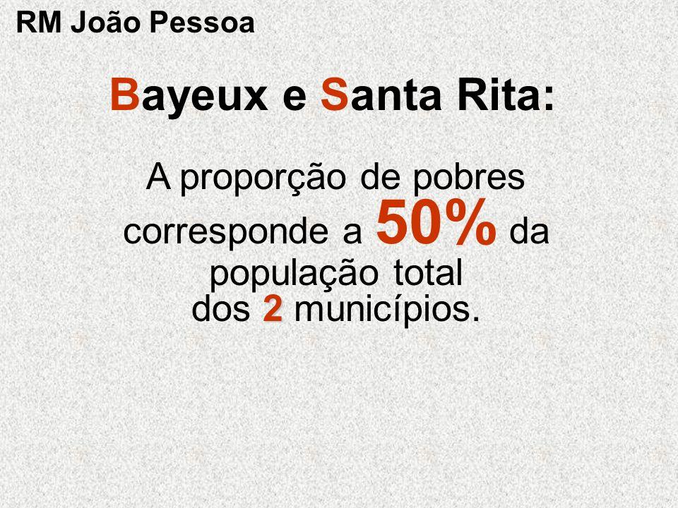 2 A proporção de pobres corresponde a 50% da população total dos 2 municípios. Bayeux e Santa Rita: RM João Pessoa