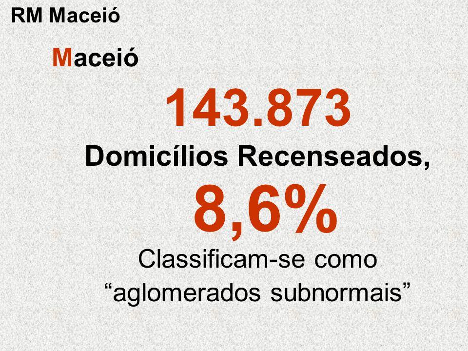 143.873 Domicílios Recenseados, 8,6% Classificam-se como aglomerados subnormais Maceió RM Maceió