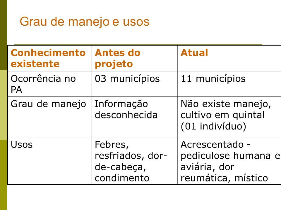 Grau de manejo e usos Conhecimento existente Antes do projeto Atual Ocorrência no PA 03 municípios11 municípios Grau de manejoInformação desconhecida