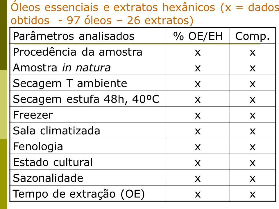Óleos essenciais e extratos hexânicos (x = dados obtidos - 97 óleos – 26 extratos) Parâmetros analisados% OE/EHComp. Procedência da amostra Amostra in